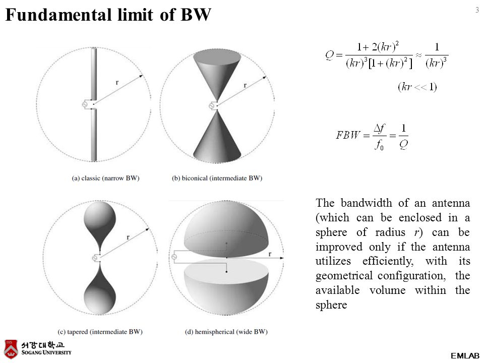 3 EMLAB Fundamental limit of BW The bandwidth of an antenna (which can be enclosed in a sphere of radius r) can be improved only if the antenna utiliz