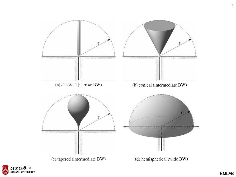 15 EMLAB 9.4.5 Equivalent radii