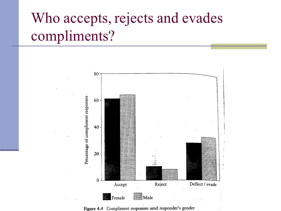 Who accepts, rejects and evades compliments?