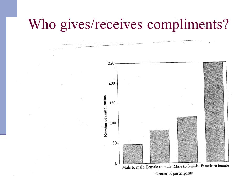 Who gives/receives compliments