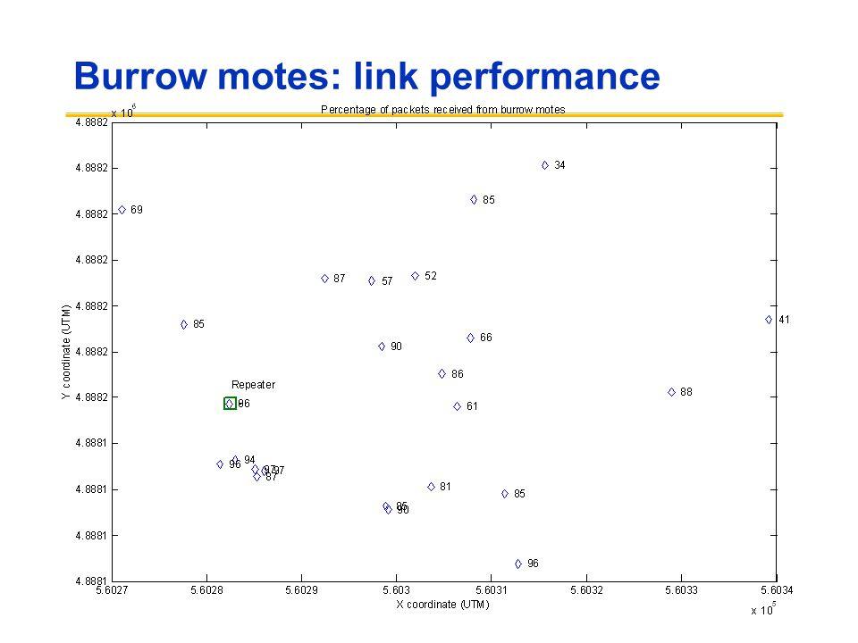 Burrow motes: link performance
