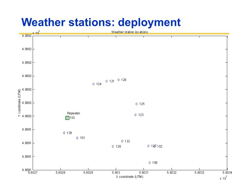 Weather stations: deployment