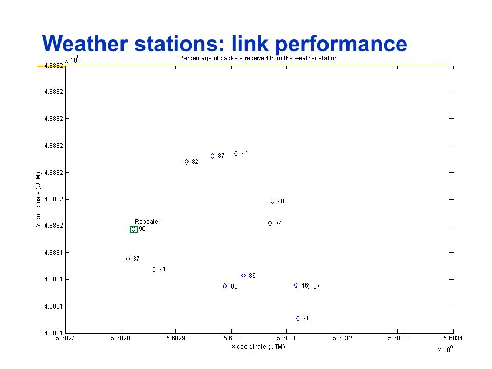 Weather stations: link performance