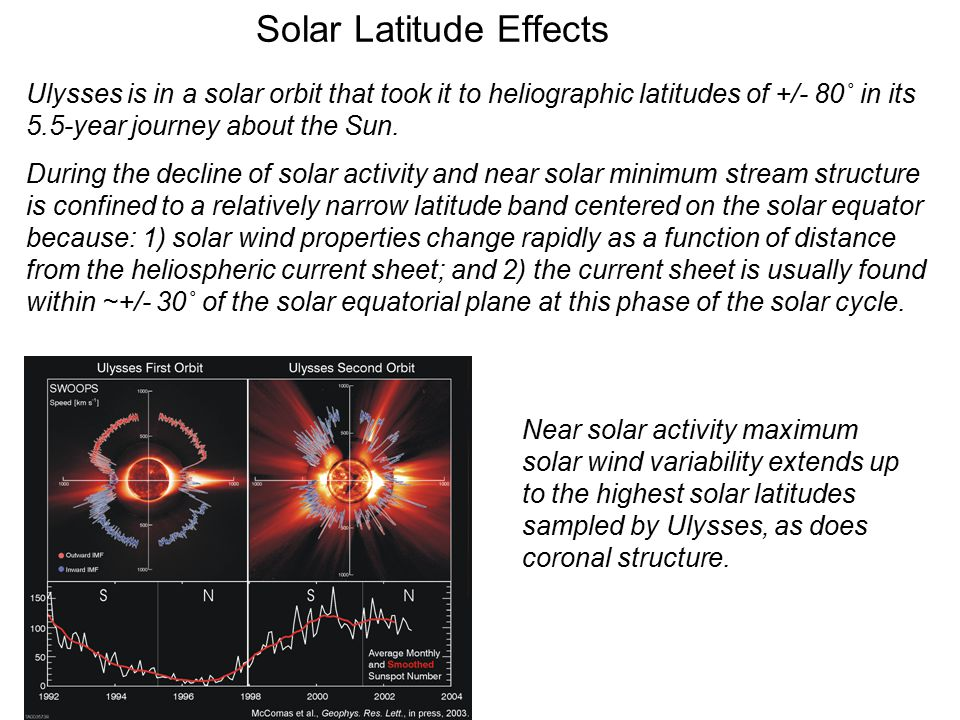 Solar Latitude Effects Ulysses is in a solar orbit that took it to heliographic latitudes of +/- 80˚ in its 5.5-year journey about the Sun.