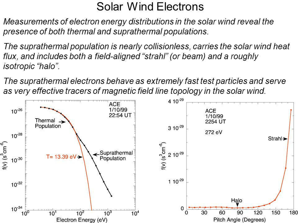 Solar Wind Electrons Measurements of electron energy distributions in the solar wind reveal the presence of both thermal and suprathermal populations.