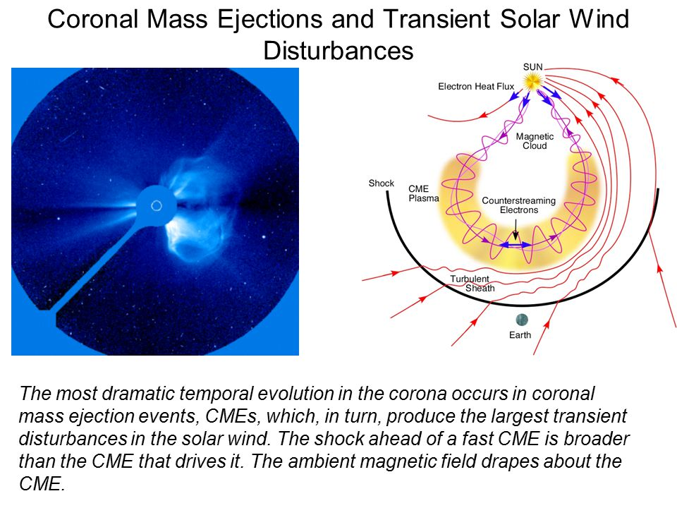 Coronal Mass Ejections and Transient Solar Wind Disturbances The most dramatic temporal evolution in the corona occurs in coronal mass ejection events, CMEs, which, in turn, produce the largest transient disturbances in the solar wind.