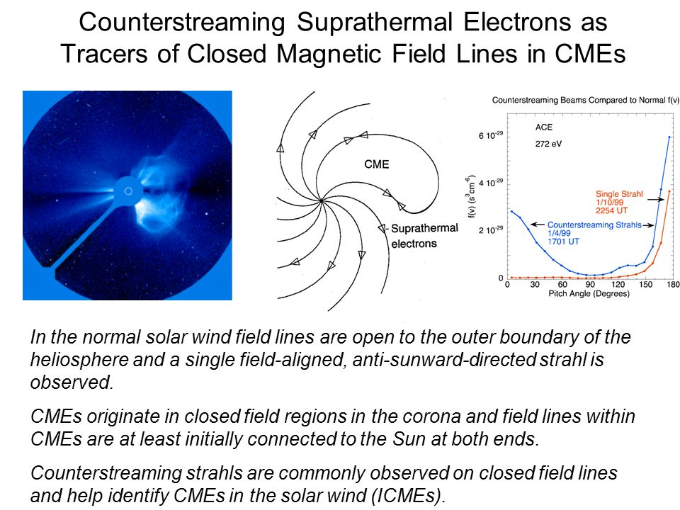 Counterstreaming Suprathermal Electrons as Tracers of Closed Magnetic Field Lines in CMEs In the normal solar wind field lines are open to the outer boundary of the heliosphere and a single field-aligned, anti-sunward-directed strahl is observed.