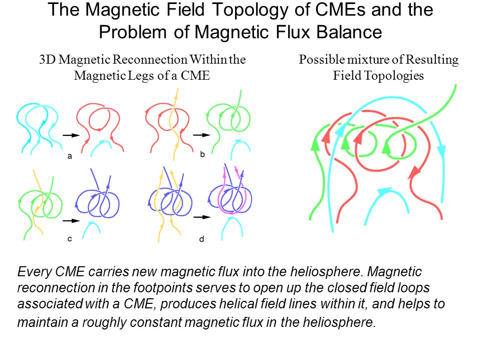 The Magnetic Field Topology of CMEs and the Problem of Magnetic Flux Balance 3D Magnetic Reconnection Within the Magnetic Legs of a CME Possible mixture of Resulting Field Topologies Every CME carries new magnetic flux into the heliosphere.