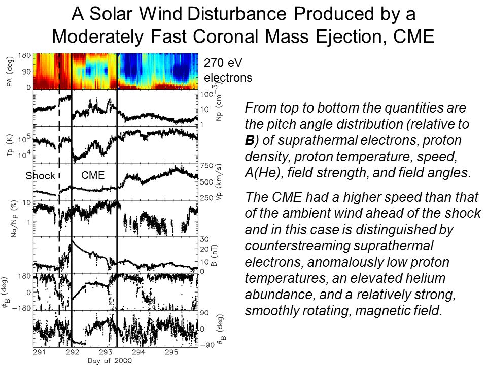 A Solar Wind Disturbance Produced by a Moderately Fast Coronal Mass Ejection, CME 270 eV electrons Shock CME From top to bottom the quantities are the pitch angle distribution (relative to B) of suprathermal electrons, proton density, proton temperature, speed, A(He), field strength, and field angles.