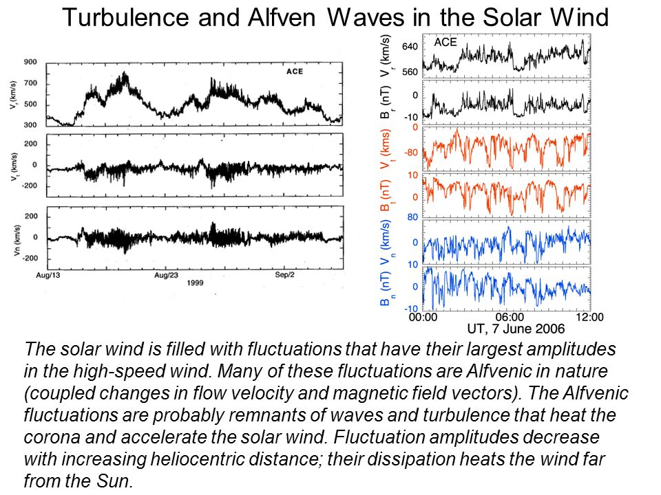 Turbulence and Alfven Waves in the Solar Wind The solar wind is filled with fluctuations that have their largest amplitudes in the high-speed wind.