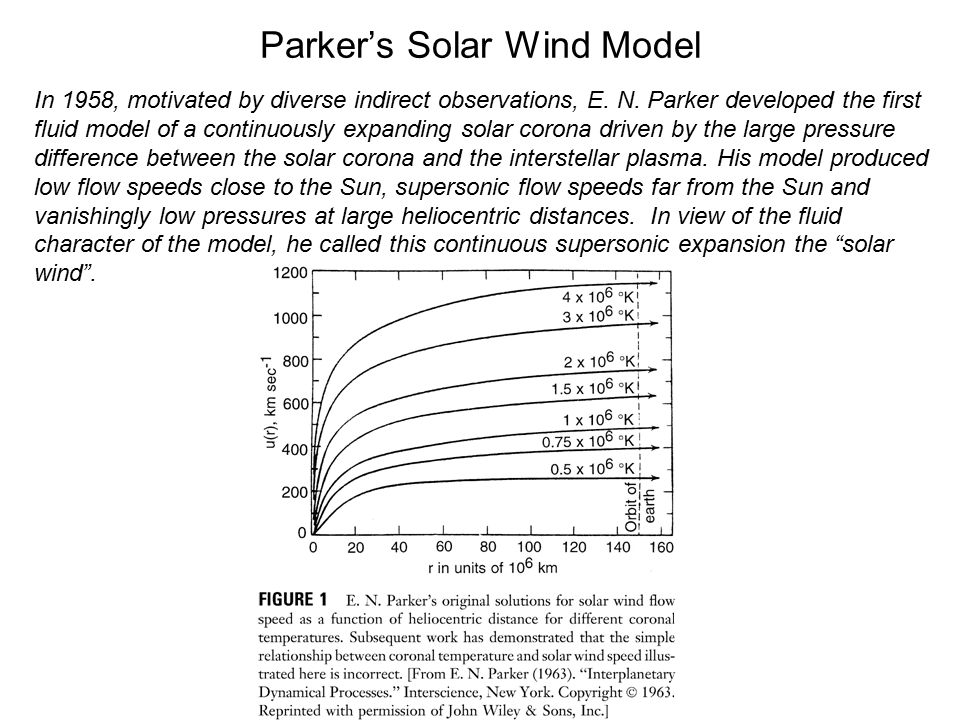 Parker's Model of the Heliospheric Magnetic Field The electrical conductivity of the solar wind plasma is so high that the solar magnetic field is frozen into the solar wind flow as it expands outward from the Sun.