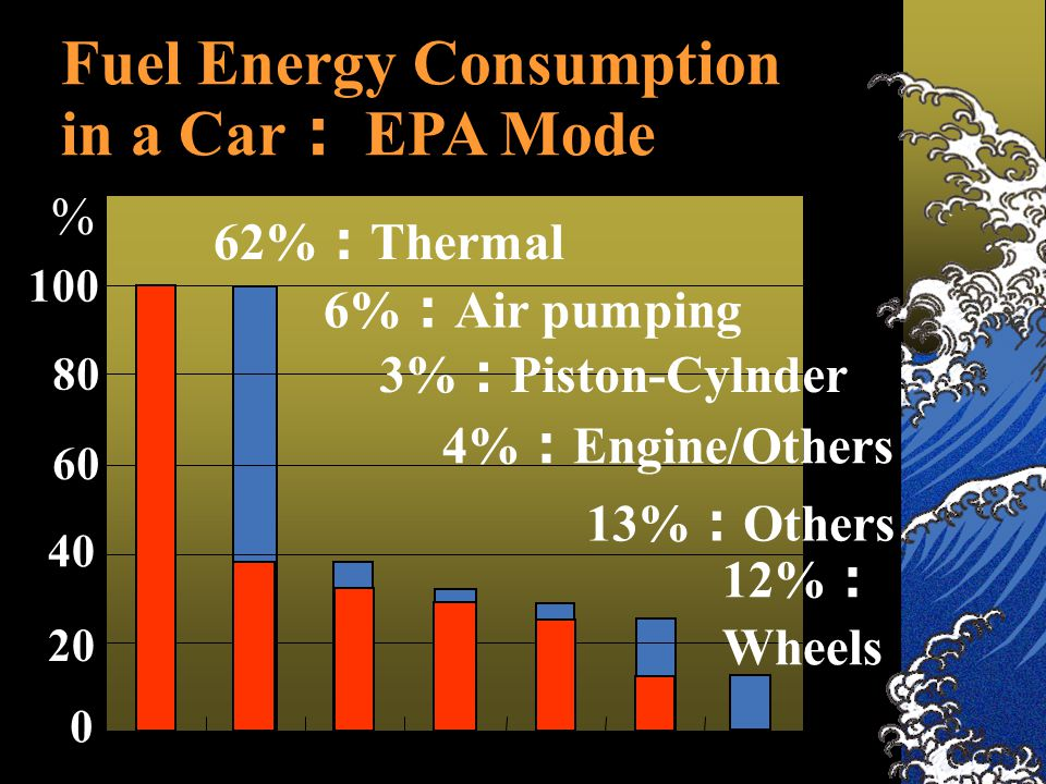 Fuel Energy Consumption in a Car : EPA Mode 62% : Thermal 6% : Air pumping 3% : Piston-Cylnder 4% : Engine/Others 13% : Others 12% : Wheels 100 80 60 40 20 0 %