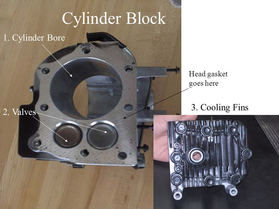 Cylinder Block 2. Valves 1. Cylinder Bore 3. Cooling Fins Head gasket goes here