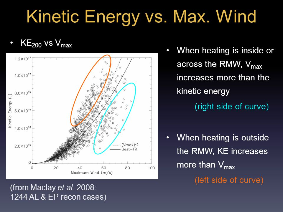 Kinetic Energy vs. Max.