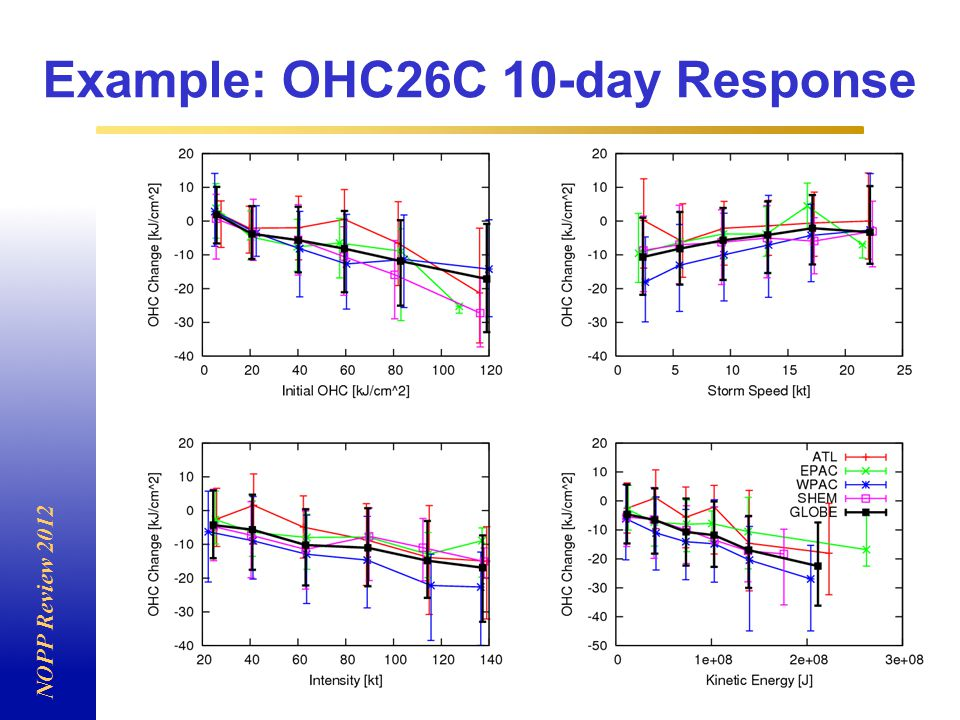 Example: OHC26C 10-day Response