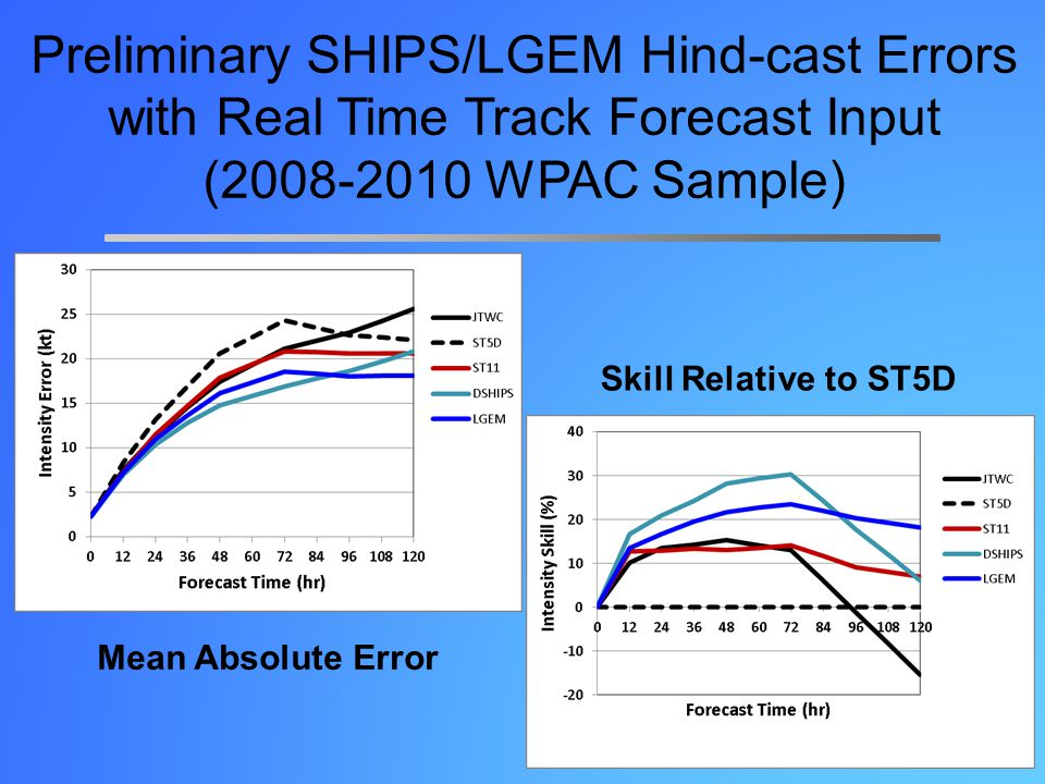 Preliminary SHIPS/LGEM Hind-cast Errors with Real Time Track Forecast Input (2008-2010 WPAC Sample) Mean Absolute Error Skill Relative to ST5D