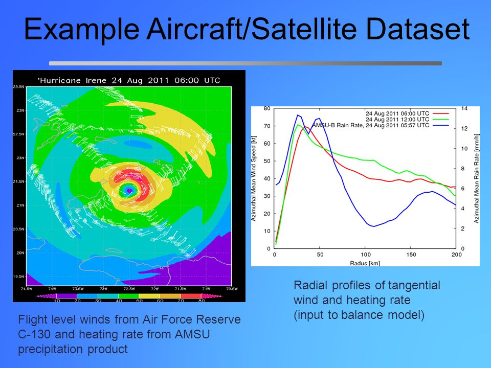 Example Aircraft/Satellite Dataset Flight level winds from Air Force Reserve C-130 and heating rate from AMSU precipitation product Radial profiles of tangential wind and heating rate (input to balance model)
