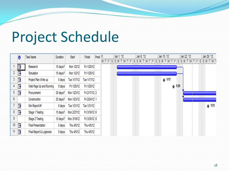 Project Budget 19