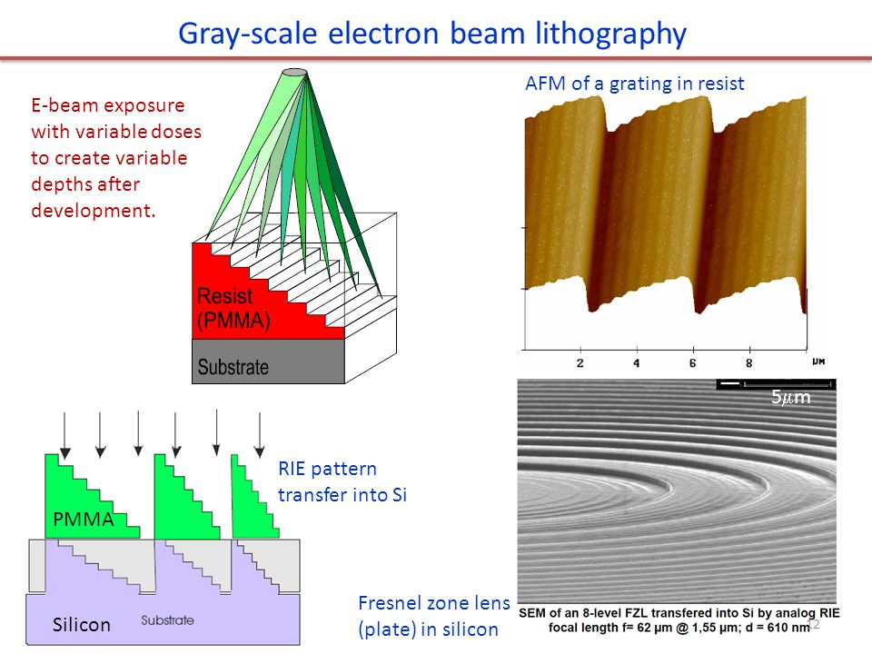 Gray-scale electron beam lithography E-beam exposure with variable doses to create variable depths after development.