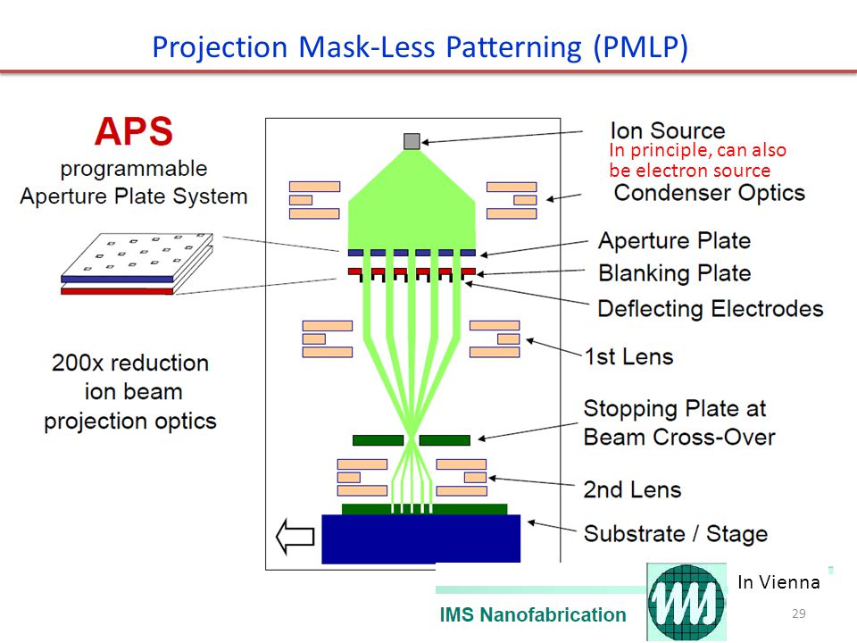 Projection Mask-Less Patterning (PMLP) In principle, can also be electron source 29 In Vienna