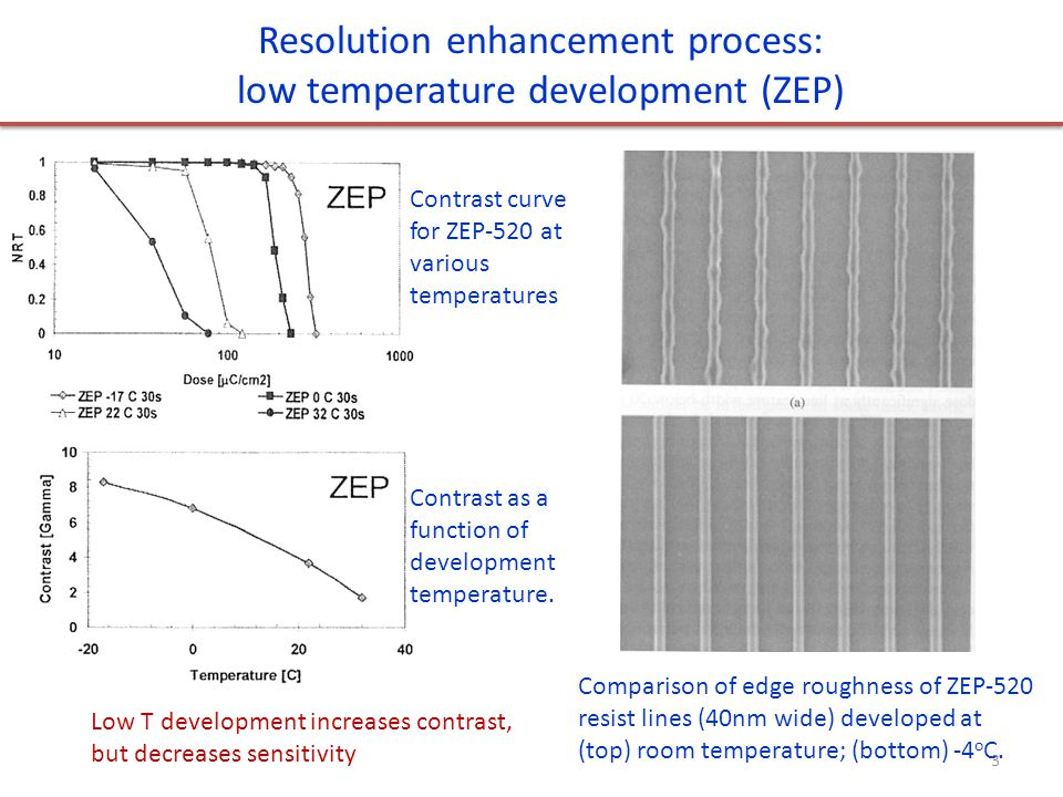 Resolution enhancement process: low temperature development (ZEP) Comparison of edge roughness of ZEP-520 resist lines (40nm wide) developed at (top) room temperature; (bottom) -4 o C.