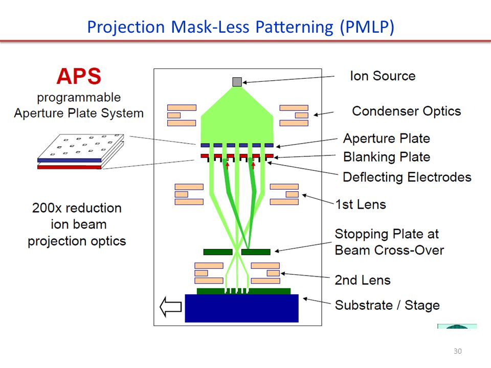 30 Projection Mask-Less Patterning (PMLP)