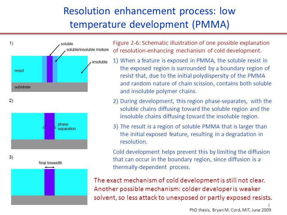 Resolution enhancement process: low temperature development (PMMA) Figure 2-6: Schematic illustration of one possible explanation of resolution-enhancing mechanism of cold development.