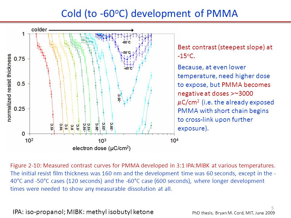 Figure 2-10: Measured contrast curves for PMMA developed in 3:1 IPA:MIBK at various temperatures.