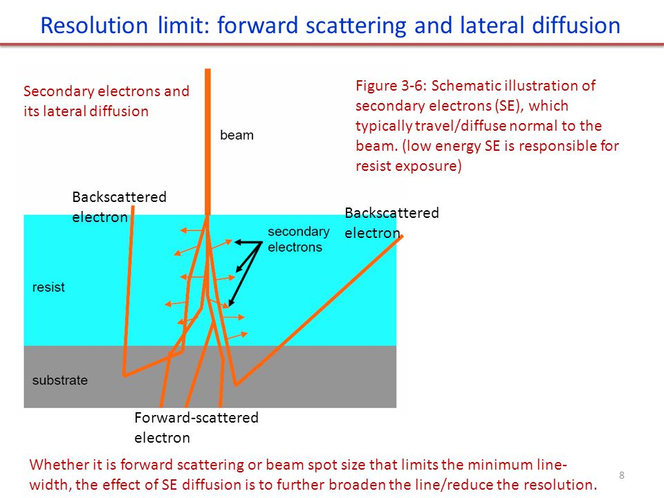 Resolution limit: forward scattering and lateral diffusion 8 Whether it is forward scattering or beam spot size that limits the minimum line- width, the effect of SE diffusion is to further broaden the line/reduce the resolution.