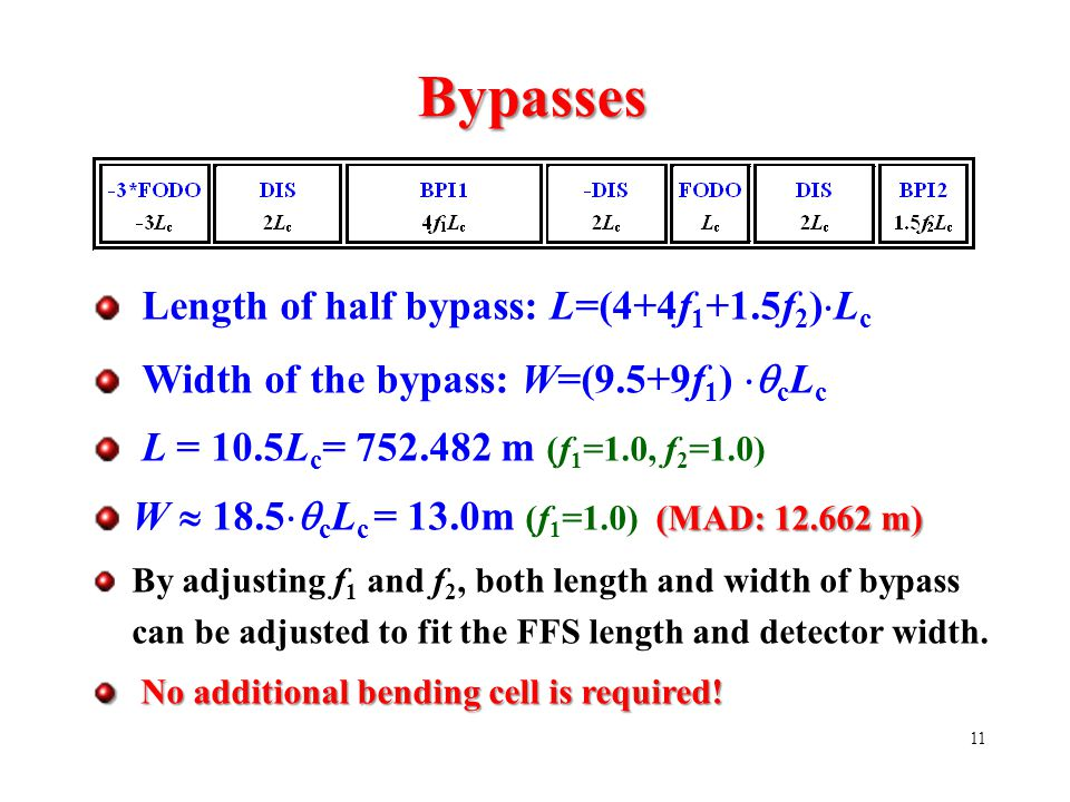 11 Bypasses Length of half bypass: L=(4+4f 1 +1.5f 2 )  L c Width of the bypass: W=(9.5+9f 1 )  c L c L = 10.5L c = 752.482 m (f 1 =1.0, f 2 =1.0) (MAD: 12.662 m) W  18.5  c L c = 13.0m (f 1 =1.0) (MAD: 12.662 m) By adjusting f 1 and f 2, both length and width of bypass can be adjusted to fit the FFS length and detector width.