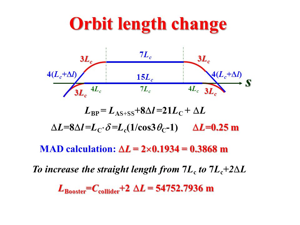 Orbit length change L BP = L AS+SS +8  l =21L C +  L  L=0.25 m  L=8  l =L C  =L c (1/cos3  C -1)  L=0.25 m s 3Lc3Lc3Lc3Lc 3Lc3Lc3Lc3Lc 4(L c +  l) 15L c 3Lc3Lc3Lc3Lc 3Lc3Lc3Lc3Lc 7Lc7Lc 4Lc4Lc 4Lc4Lc 7Lc7Lc To increase the straight length from 7L c to 7L c +2  L L Booster =C collider +2  L = 54752.7936 m  L = 2  0.1934 = 0.3868 m MAD calculation:  L = 2  0.1934 = 0.3868 m