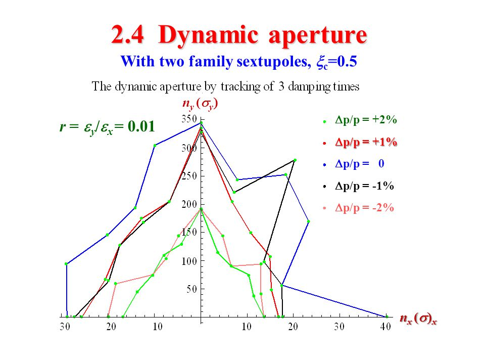 2.4 Dynamic aperture With two family sextupoles,  c =0.5 r =  y /  x = 0.01  p/p = +2%  p/p = +1%  p/p = 0  p/p = -1%  p/p = -2% n x (  x n y (  y 