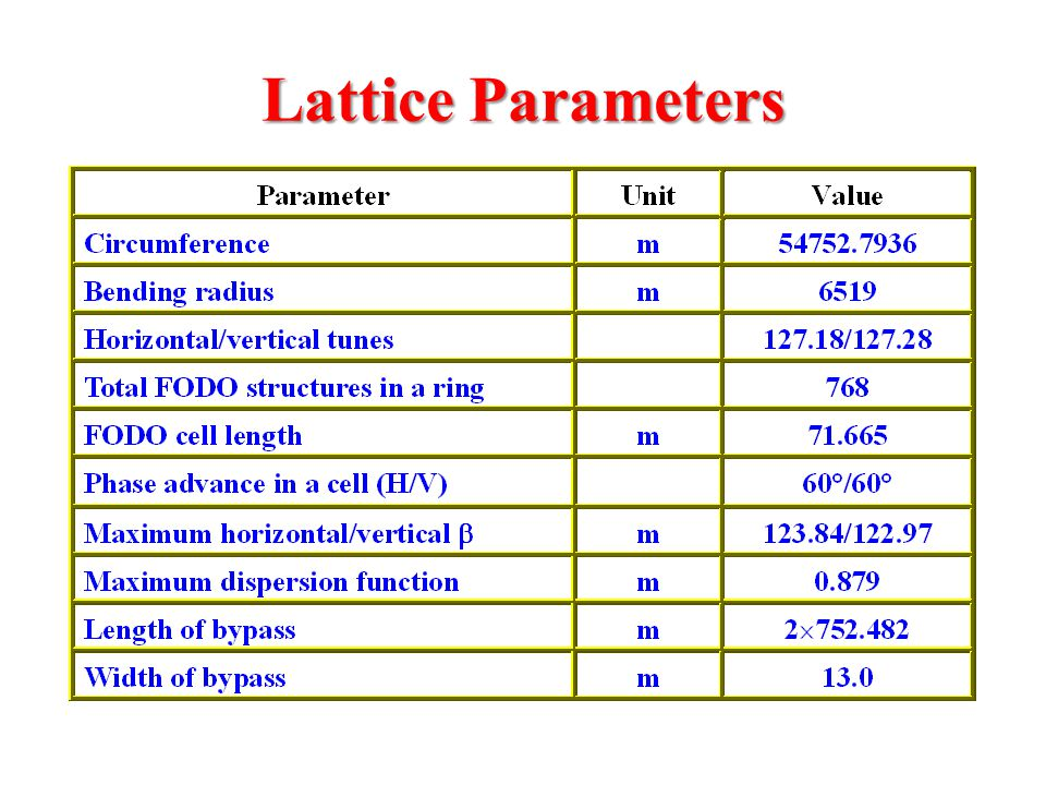 Lattice Parameters