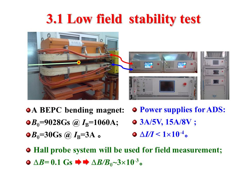 3.1 Low field stability test A BEPC bending magnet: B 0 =9028Gs @ I B =1060A; B 0 =30Gs @ I B =3A 。 Power supplies for ADS: 3A/5V, 15A/8V ;  I/I < 1  10 -4 。 Hall probe system will be used for field measurement;   B= 0.1 Gs   B/B 0 ~3  10 -3 。