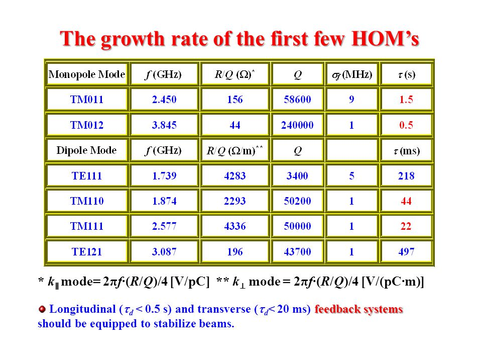 The growth rate of the first few HOM's * k ∥ mode= 2πf·(R/Q)/4 [V/pC] ** k ⊥ mode = 2πf·(R/Q)/4 [V/(pC·m)] feedback systems Longitudinal (  d < 0.5 s) and transverse (  d < 20 ms) feedback systems should be equipped to stabilize beams.