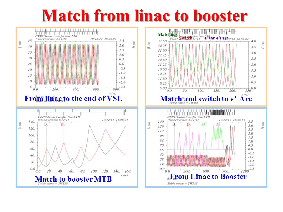 Match from linac to booster From linac to the end of VSL Match and switch to e  Arc Match to booster MTB From Linac to Booster Matching Switch e + (or e - ) arc