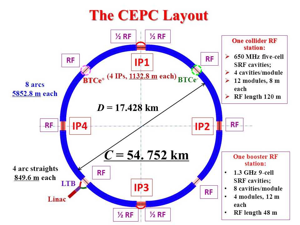 The CEPC Layout P.S.