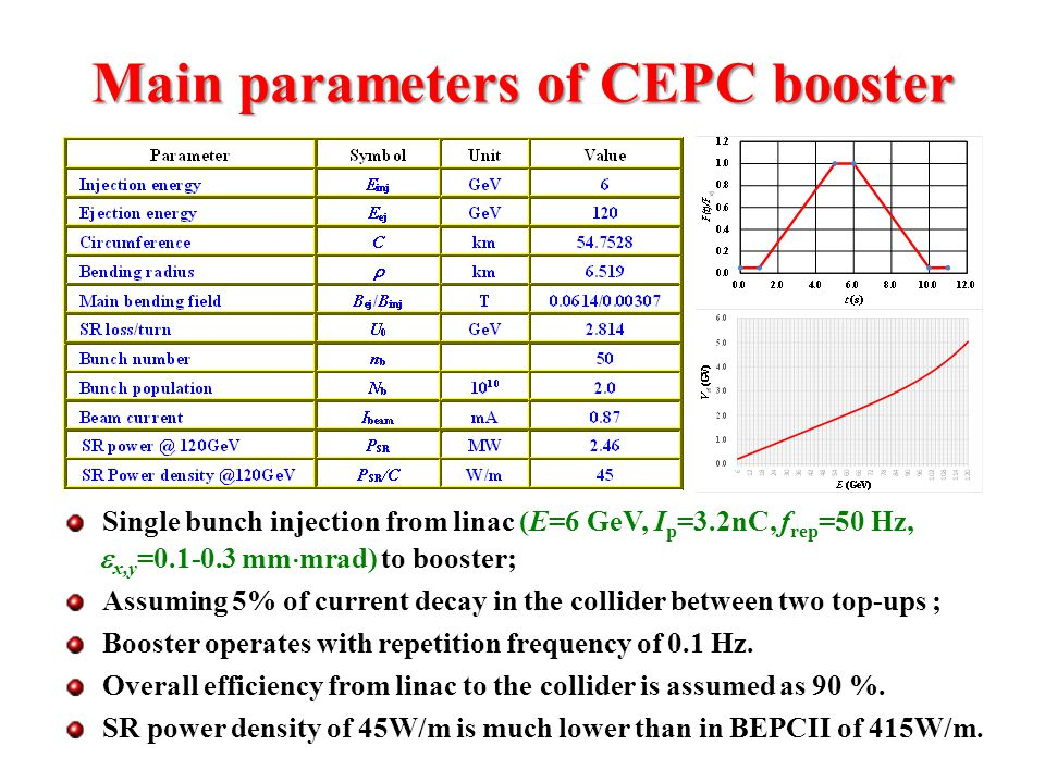 Main parameters of CEPC booster Single bunch injection from linac (E=6 GeV, I p =3.2nC, f rep =50 Hz,  x,y =0.1-0.3 mm  mrad) to booster; Assuming 5% of current decay in the collider between two top-ups ; Booster operates with repetition frequency of 0.1 Hz.