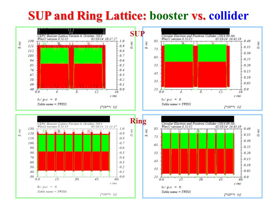 SUP and Ring Lattice: vs. SUP and Ring Lattice: booster vs. collider SUP Ring