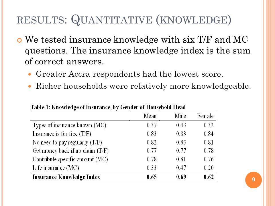 RESULTS : Q UANTITATIVE ( KNOWLEDGE ) We tested insurance knowledge with six T/F and MC questions. The insurance knowledge index is the sum of correct