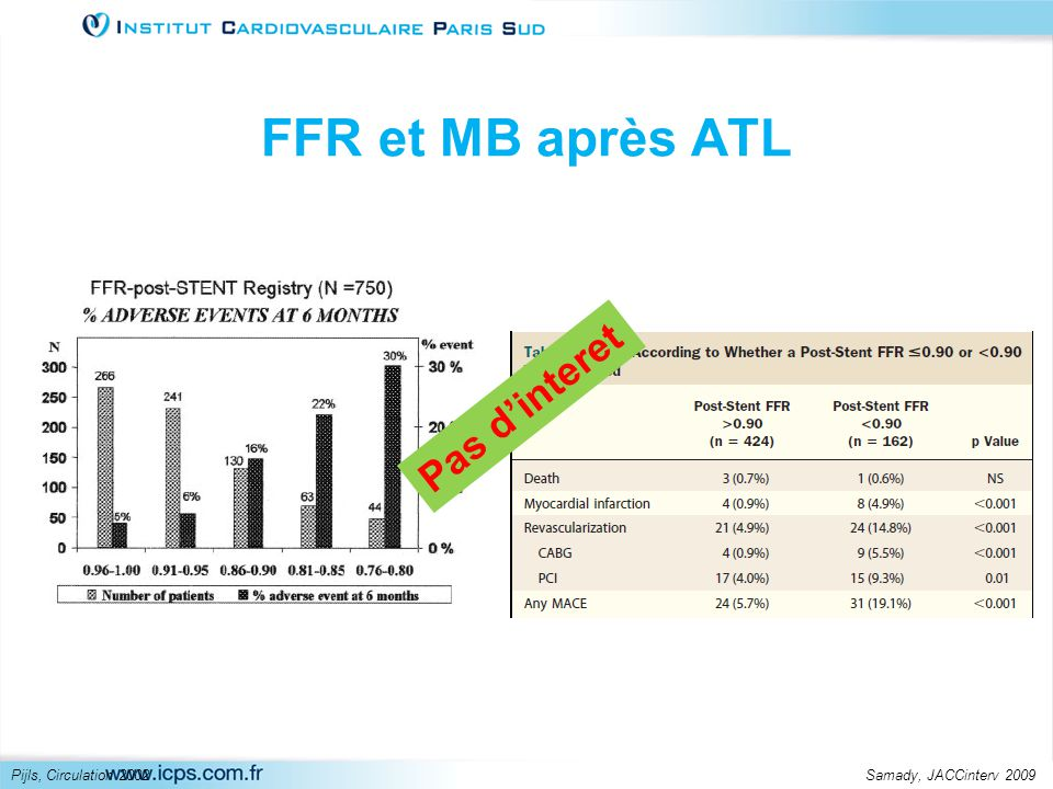 FFR et MB après ATL Pijls, Circulation 2002Samady, JACCinterv 2009 Pas d'interet