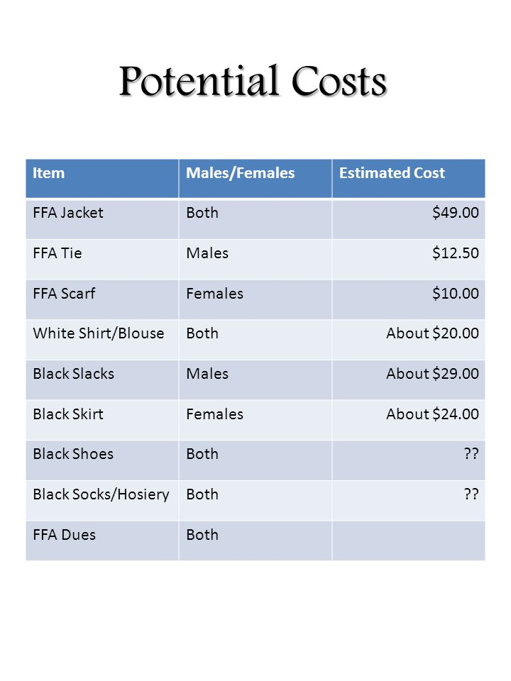 Potential Costs ItemMales/FemalesEstimated Cost FFA JacketBoth$49.00 FFA TieMales$12.50 FFA ScarfFemales$10.00 White Shirt/BlouseBothAbout $20.00 Blac