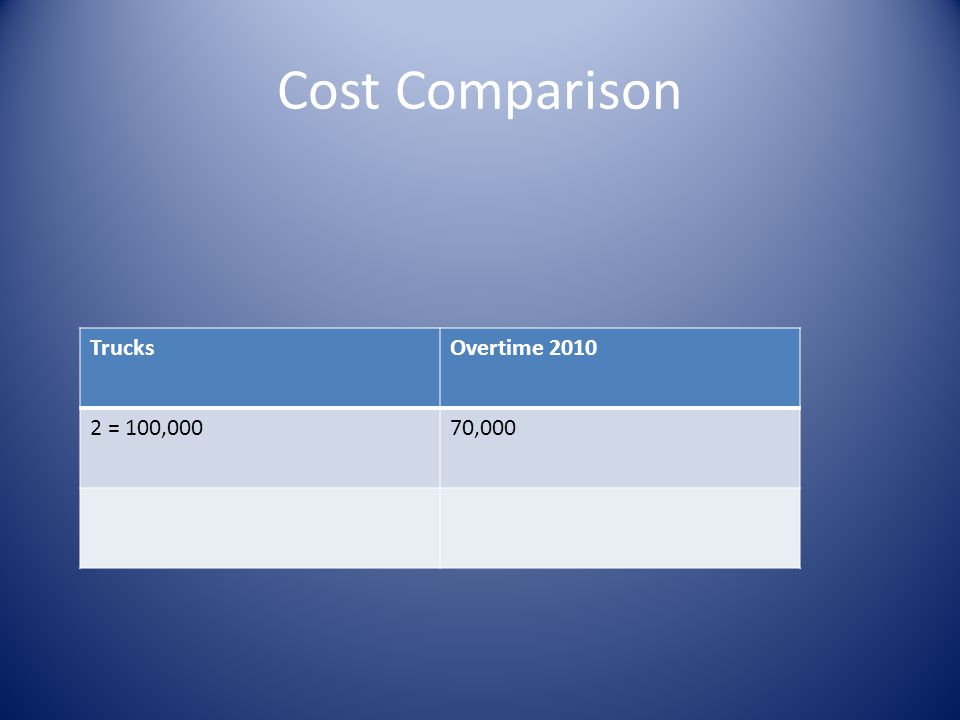 Cost Comparison TrucksOvertime 2010 2 = 100,00070,000