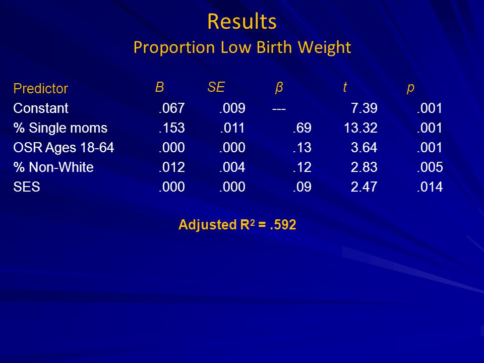 Results Proportion Low Birth Weight Predictor BSEβtp Constant.067.009---7.39.001 % Single moms.153.011.6913.32.001 OSR Ages 18-64.000.133.64.001 % Non