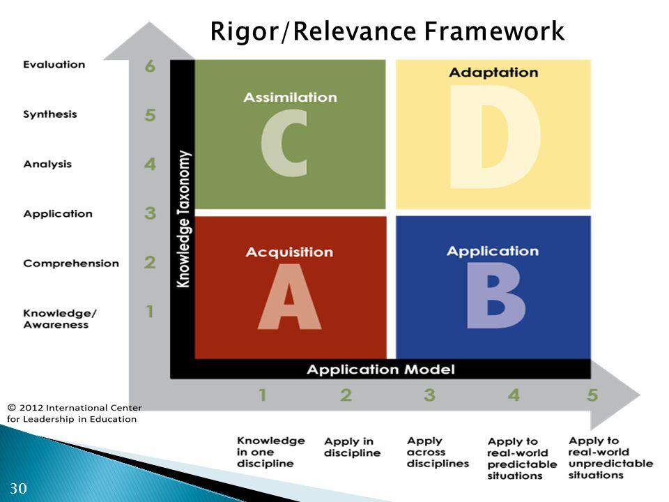 Rigor/Relevance Framework 30