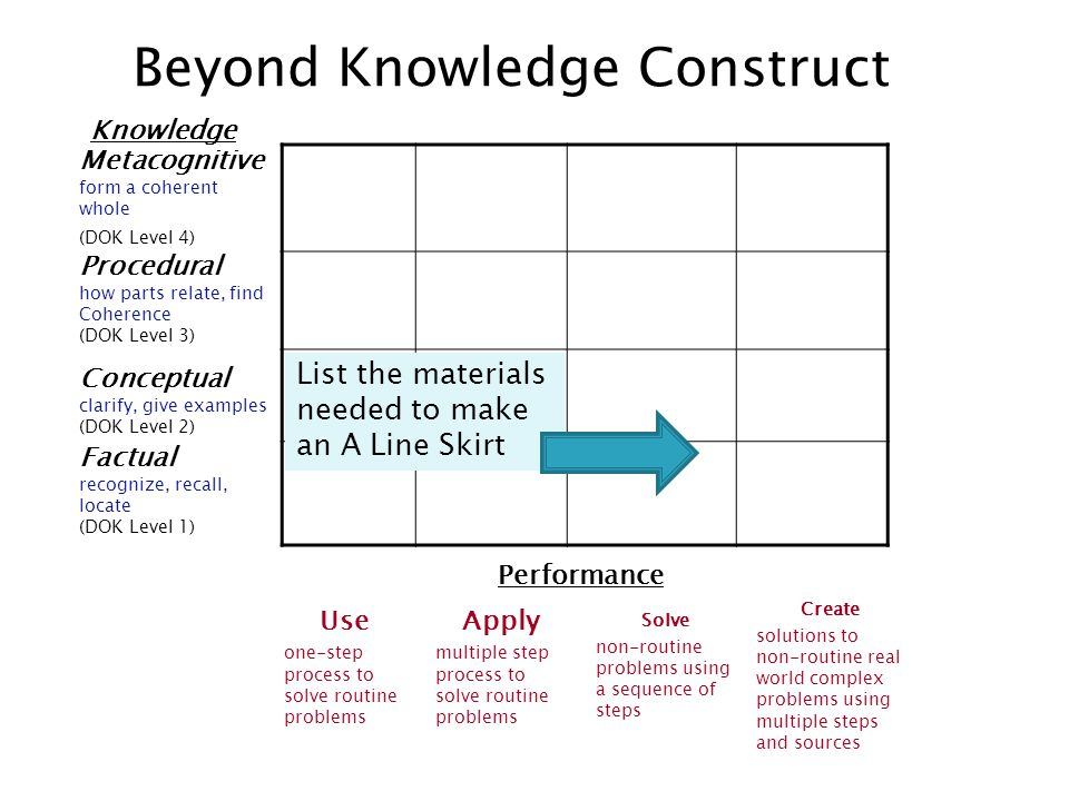 Knowledge Beyond Knowledge Construct Metacognitive form a coherent whole (DOK Level 4) Procedural how parts relate, find Coherence (DOK Level 3) Conceptual clarify, give examples (DOK Level 2) Factual recognize, recall, locate (DOK Level 1) Performance Use one-step process to solve routine problems Apply multiple step process to solve routine problems Solve non-routine problems using a sequence of steps Create solutions to non-routine real world complex problems using multiple steps and sources List the materials needed to make an A Line Skirt