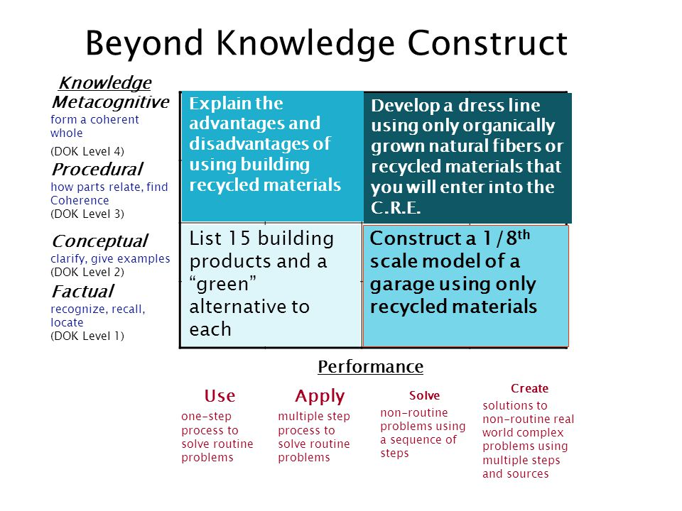 Knowledge Beyond Knowledge Construct Metacognitive form a coherent whole (DOK Level 4) Procedural how parts relate, find Coherence (DOK Level 3) Conceptual clarify, give examples (DOK Level 2) Factual recognize, recall, locate (DOK Level 1) Performance Use one-step process to solve routine problems Apply multiple step process to solve routine problems Solve non-routine problems using a sequence of steps Create solutions to non-routine real world complex problems using multiple steps and sources List 15 building products and a green alternative to each Construct a 1/8 th scale model of a garage using only recycled materials Explain the advantages and disadvantages of using building recycled materials Develop a dress line using only organically grown natural fibers or recycled materials that you will enter into the C.R.E.