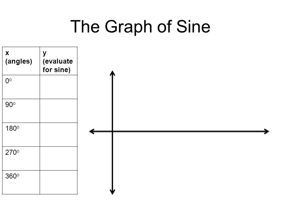 The Graph of Sine x (angles) y (evaluate for sine) 0o0o 90 o 180 o 270 o 360 o