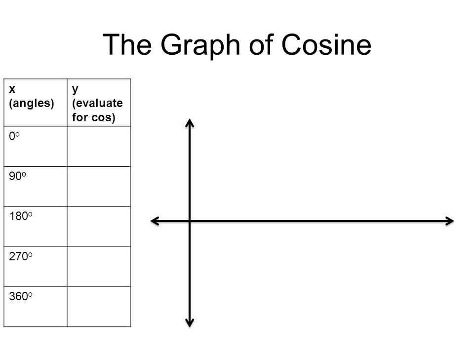 The Graph of Cosine x (angles) y (evaluate for cos) 0o0o 90 o 180 o 270 o 360 o