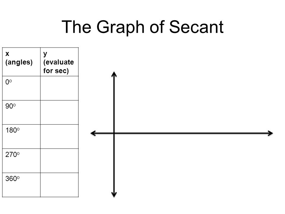 The Graph of Secant x (angles) y (evaluate for sec) 0o0o 90 o 180 o 270 o 360 o